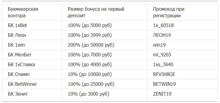 таблица бонусов от bonusi-bukmekerov.ru